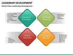 Leadership Development PPT Slide 23