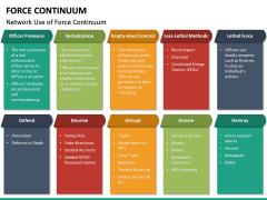 Force Continuum PPT Slide 23