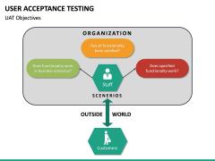 User Acceptance Testing PPT Slide 23