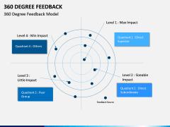 360 Degree Feedback PPT Slide 10