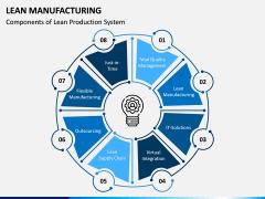 Lean Manufacturing PPT Slide 12