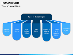 Human Rights PPT Slide 5