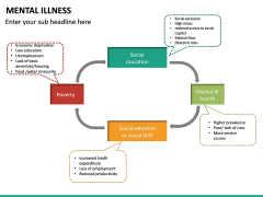 Mental illness PPT Slide 22