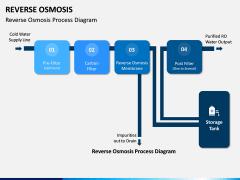 Reverse Osmosis PPT Slide 6