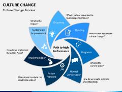 Culture Change PPT Slide 10