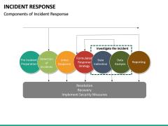 Incident Response PPT Cover Slide 28