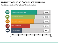 Employee Wellbeing PPT Slide 22