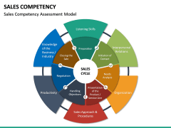 Sales Competency PPT Slide 15