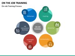 On the Job Training PPT Slide 15