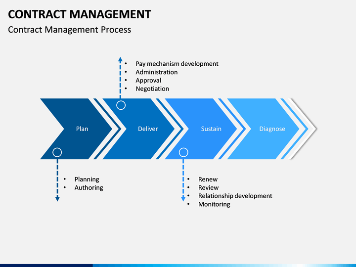 Contract Management Powerpoint Template Sketchbubble