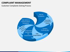 Complaint Management PPT slide 2