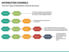Distribution Channels PPT slide 21