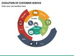 Evolution of Customer Service PPT Slide 12