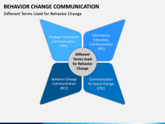 Behavior Change Communication PPT Slide 7