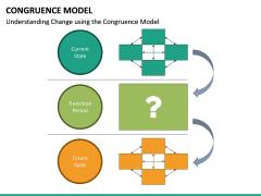 Congruence Model PPT Slide 24