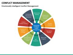 Conflict Management PPT Slide 31