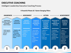 Executive Coaching PPT Slide 12