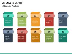 Defense in Depth PPT Slide 22