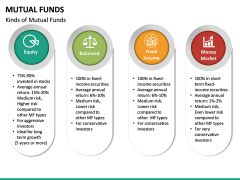 Mutual Funds PPT Slide 19