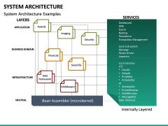 System Architecture PPT Slide 15