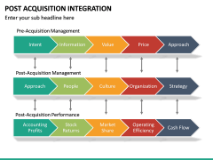 Post Acquisition Integration PPT Slide 27