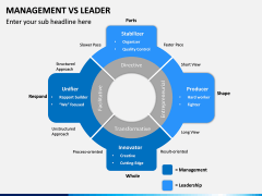 Management Vs Leader PPT slide 14