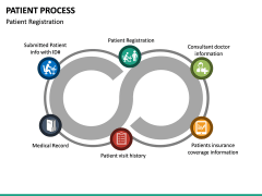 Patient Process PPT Slide 16