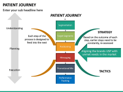 Patient Journey PPT Slide 21