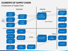 Elements of Supply Chain PPT Slide 5