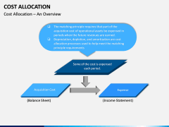 Cost Allocation PPT Slide 1