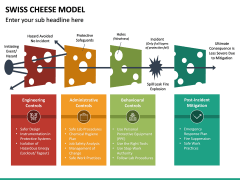 Swiss Cheese Model PPT Slide 28