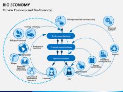 Bio Economy PPT Slide 11