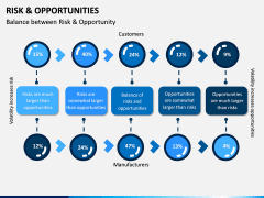 Risk and Opportunities PPT Slide 4