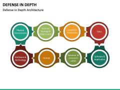 Defense in Depth PPT Slide 14