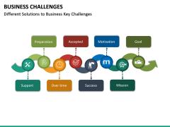 Business Challenges PPT Slide 25