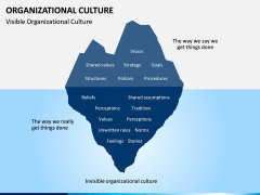 Organizational Culture PPT Slide 8