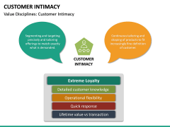 Customer Intimacy PPT Slide 17