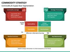 Commodity Strategy PPT Slide 17