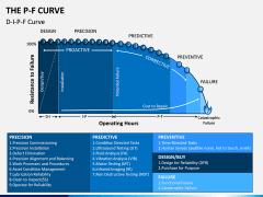 P-F Curve PPT Slide 3