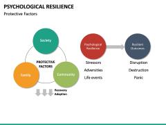 Psychological Resilience PPT Slide 28