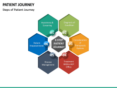 Patient Journey PPT Slide 23