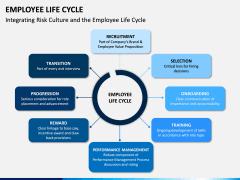 Employee Life Cycle PPT Slide 13
