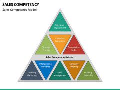 Sales Competency PPT Slide 13