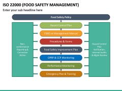 ISO 22000 PPT Slide 25