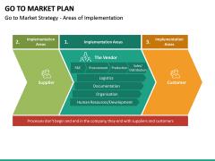 Go To Market Plan (GTM Plan) PPT Slide 42
