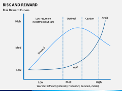 Risk and Reward PPT Slide 10