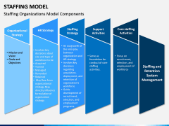 Staffing Model PPT Slide 5