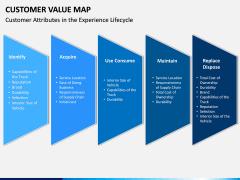 Customer Value Map PPT Slide 8