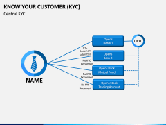Know Your Customer (KYC) PPT Slide 13