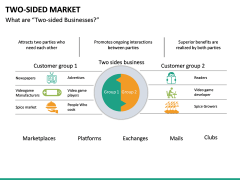 Two-Sided Market PPT Slide 14